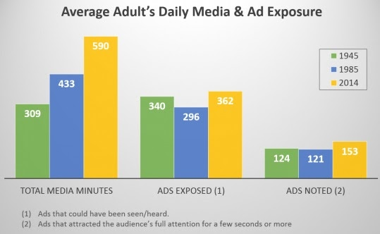 average ad exposure