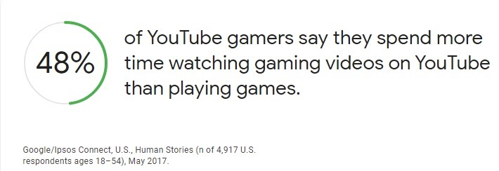 Gamers vs Watchers on Youtube