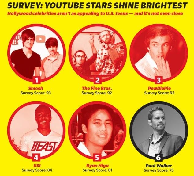 vanity survey