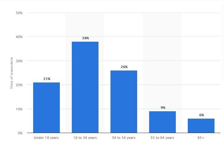 age breakdown of gamers
