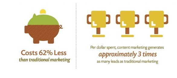 content marketing costs less and generates more leads