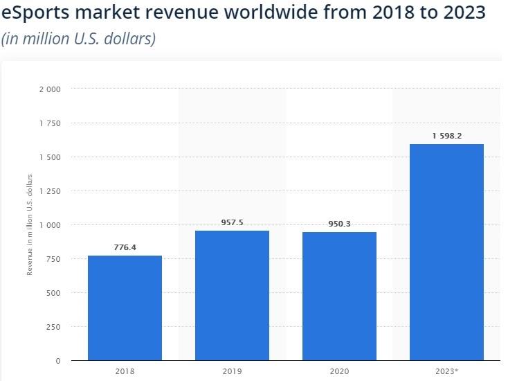 esport revenue prediction
