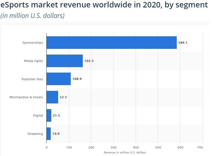 esport market revenue