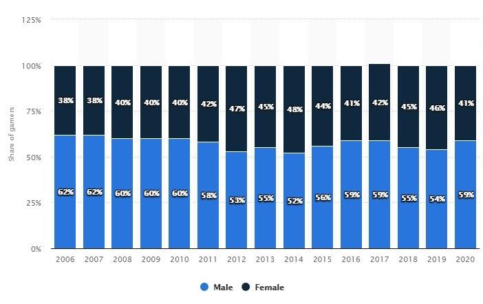 male vs female share of gamers