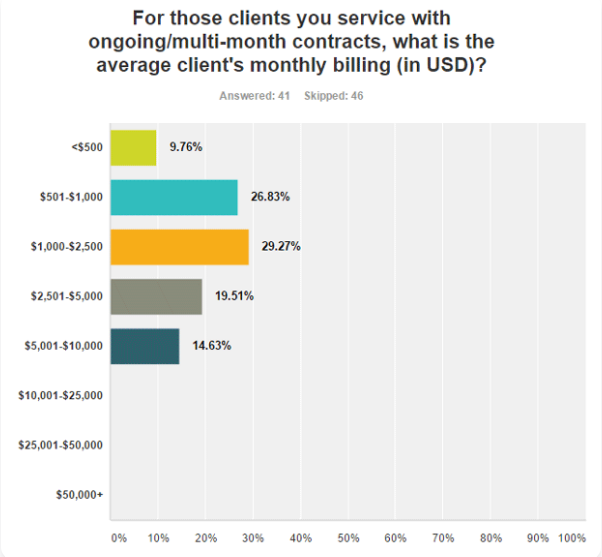 Average Clients Spendings on SEO Campaigns in United States Dollar (USD)