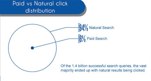 Study presenting Paid vs. Natural click distribution