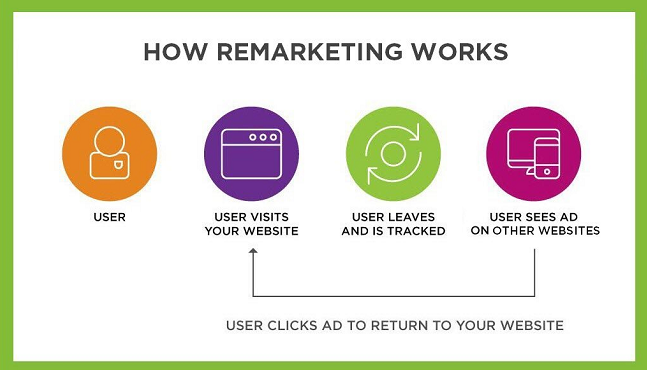 Infographics showing how remarketing works