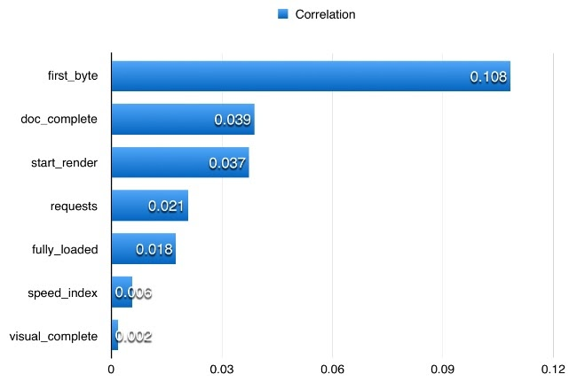 the correlation of various factors on google rankings