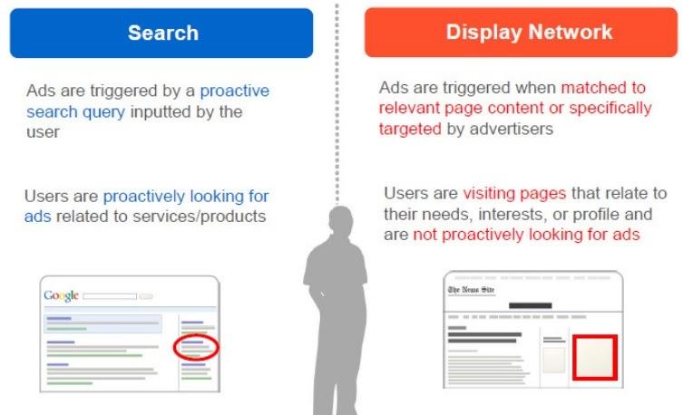 search network ads vs gdn ads