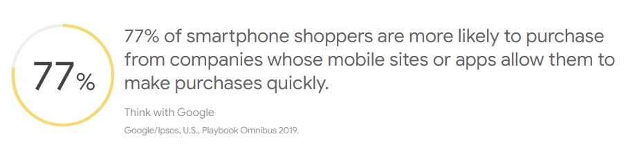 77% of smartphone shoppers more likely to purchase from those who allow them purchases quickly