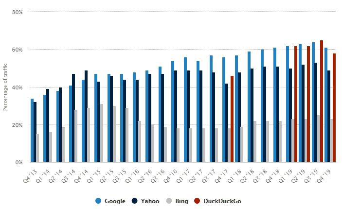 mobile share of organic traffic