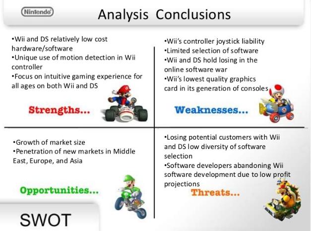 graphics presenting SWOT of Nintendo