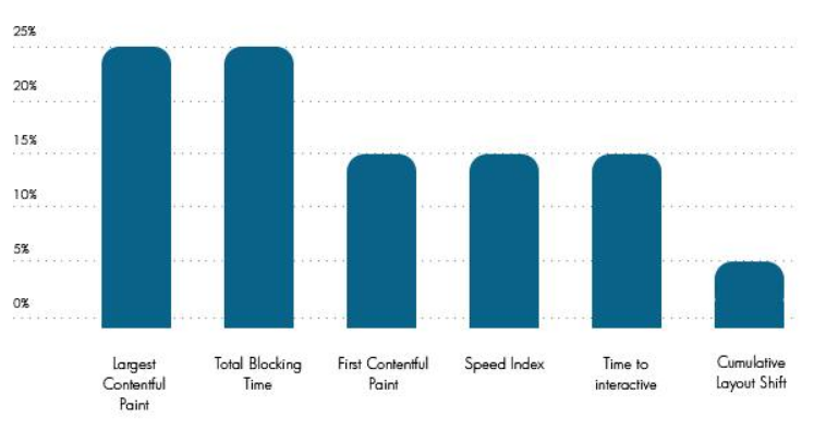 Indicators of Lab Data in the speed tests of Google Speed Insights