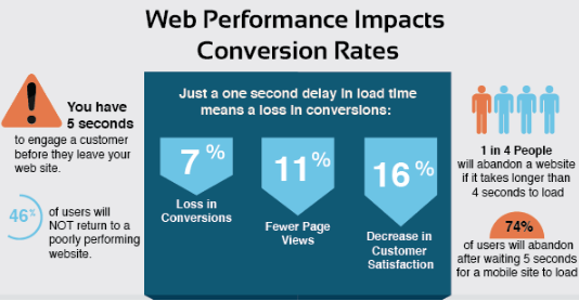 Infographics showing how Web Performance Impacts on Businesses' Conversion Rates