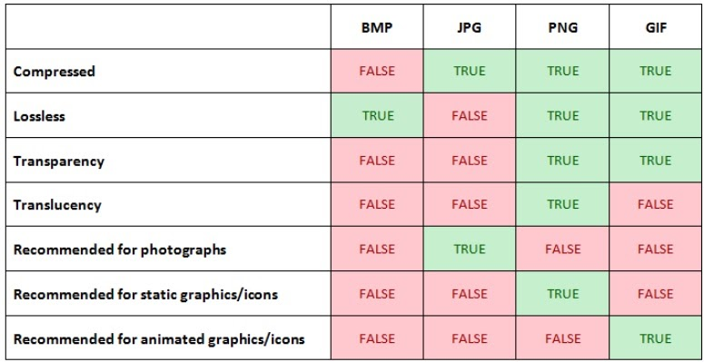 table showing a list of image formats and their usage