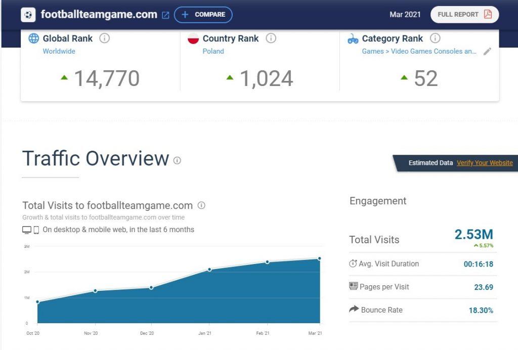 Website traffic metrics of footballteamgame.com