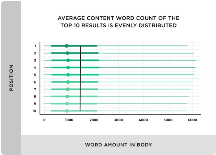 figure presenting average content word count of top 10 SERP