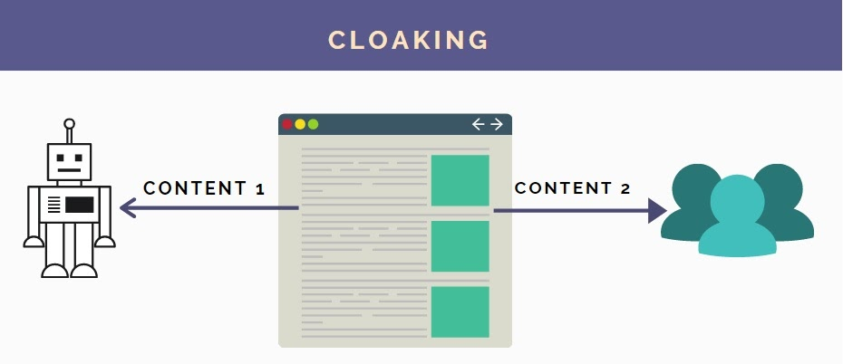 infographics explaining that cloaking is when different content is shown to people and robots