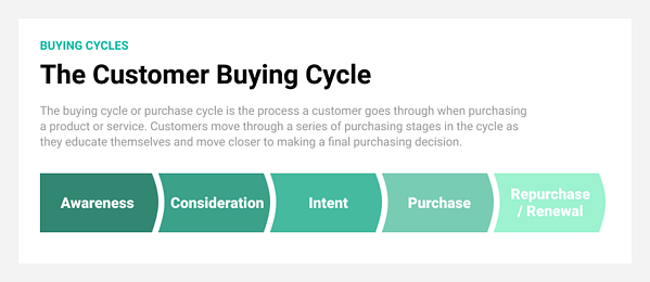 buying cycle stages - awareness, consideration, intent, purchase, renewal