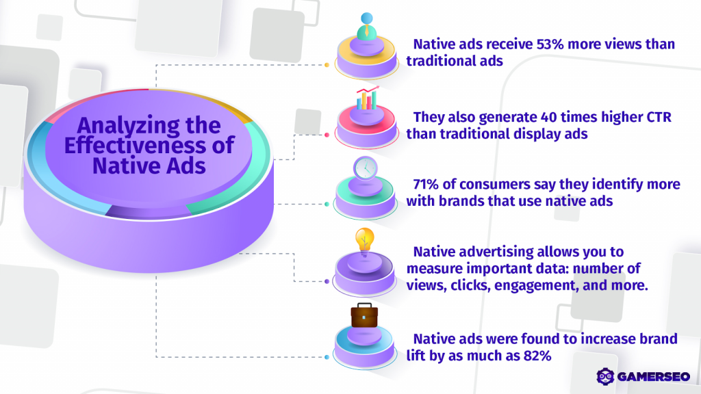 infographic showing the benefits of native ads and how do they work