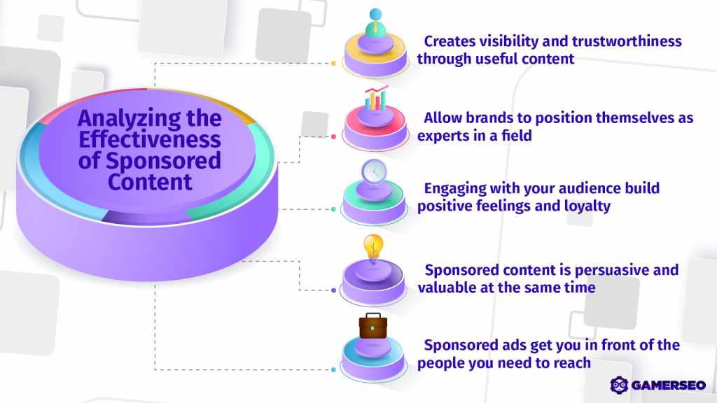 effectiveness of sponsored content for your business