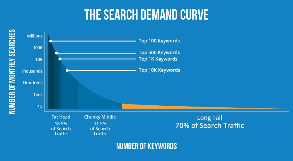 search-demand graph