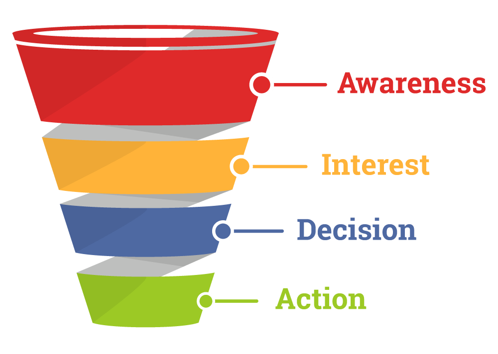 funnel divided into awareness, interest, decision, action