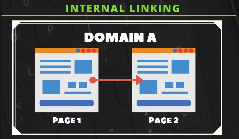 infographics explaining how internal linking works