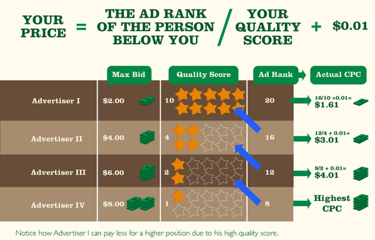 Wordstream infographic about ad quality score