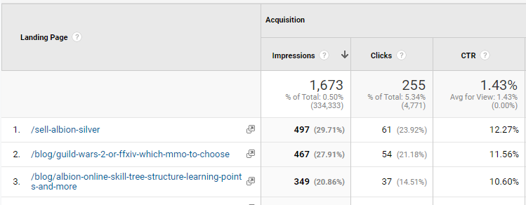 total CTR in Google Analytics