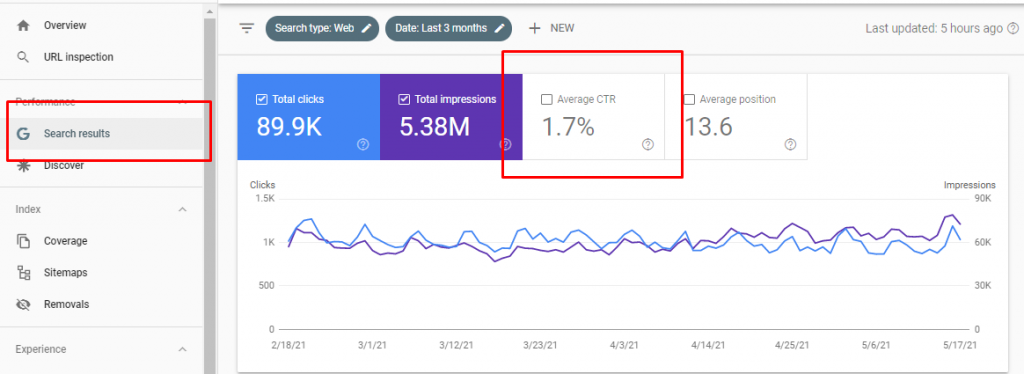 average CTR on Google Search Console