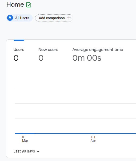 Google search console average engagement time