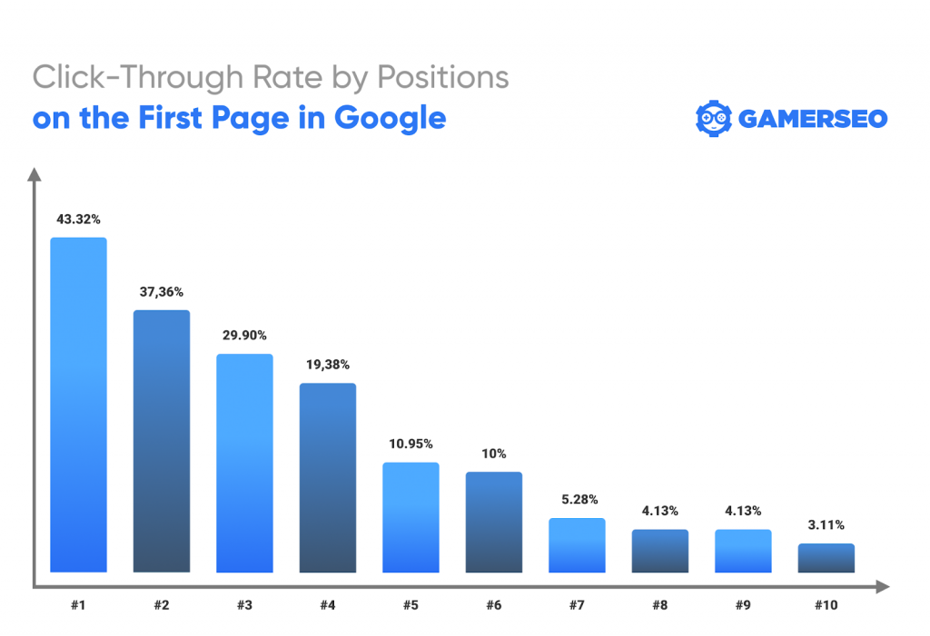 Click-through rate by positions GamerSEO infographic