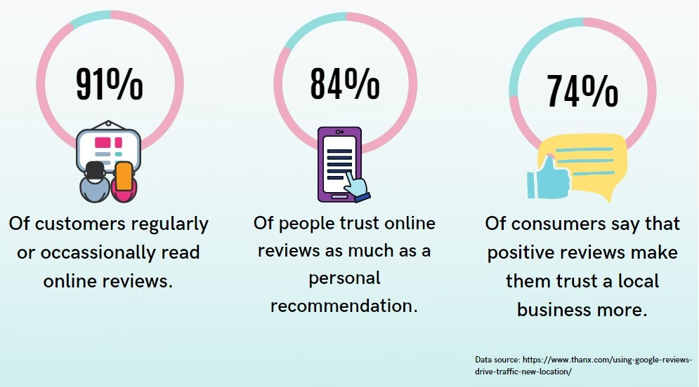 the power of online reviews such as customer feedback and customer testimonials - infographics