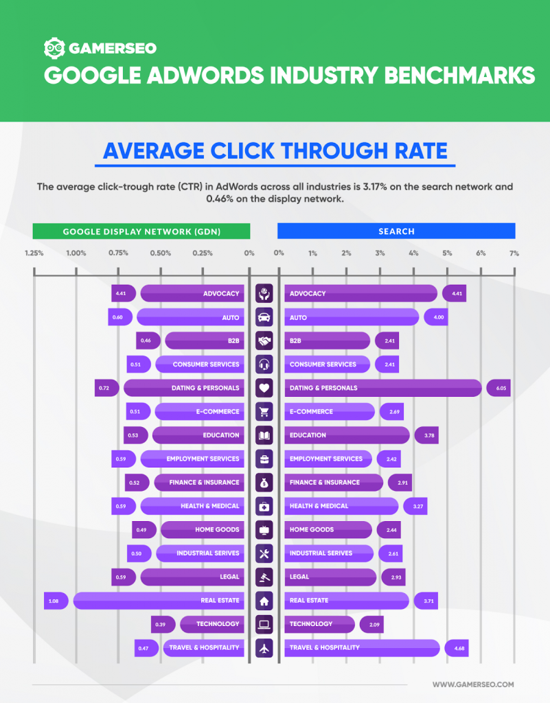 GamerSEO's infographic about Google Adwords industry benchmarks