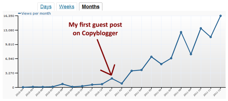 chart showing an increase of website traffic since the first guest post of Danny Iny
