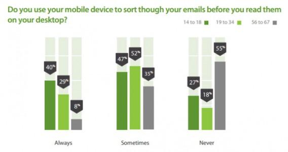 comparing mobile vs. desktop to read emails