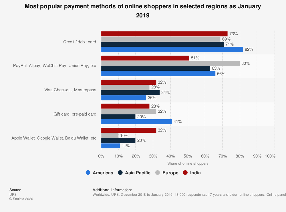 most popular payment methods in selected regions in 2019