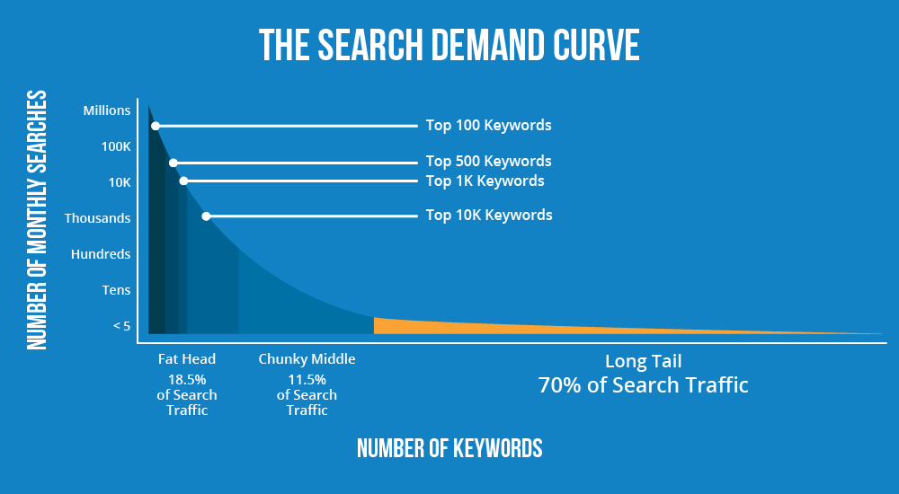 search demand curve for long-tail keywords