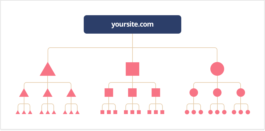 Internal linking hierarchy infographic
