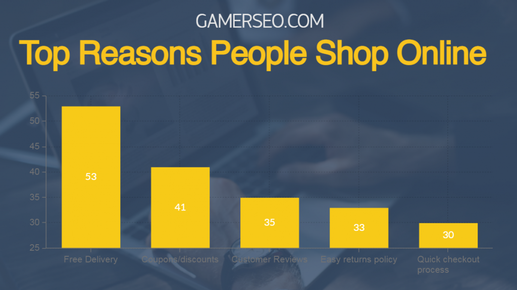 top reasons why people shop on eCommerce sites