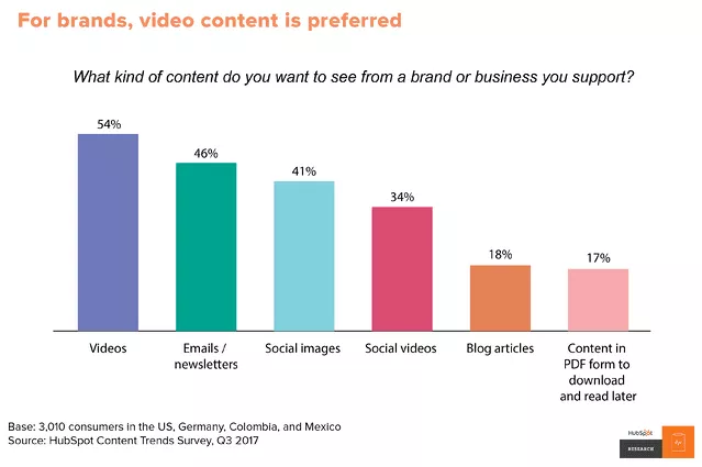 chart showing forms of content that people love the most