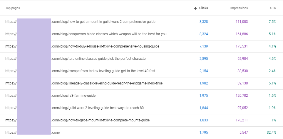 Google Search Console CTR stats