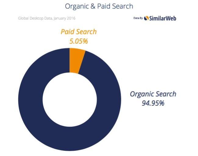 Organic & Paid Search according to Similar Web