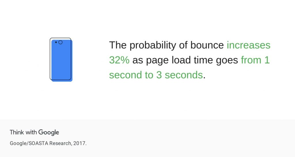 Think with Google infographics saying that the probability of bounce increases when mobile web page loads slowly