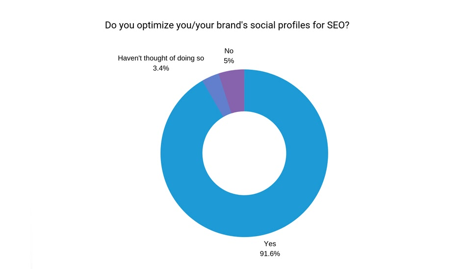 Percentage of people who optimize their brands for SEO