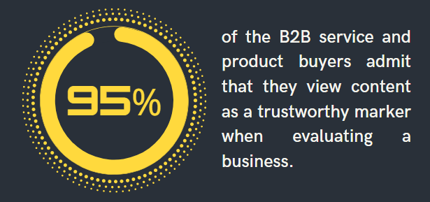 infographic proving that buyers pay attention to content when evaluating a business