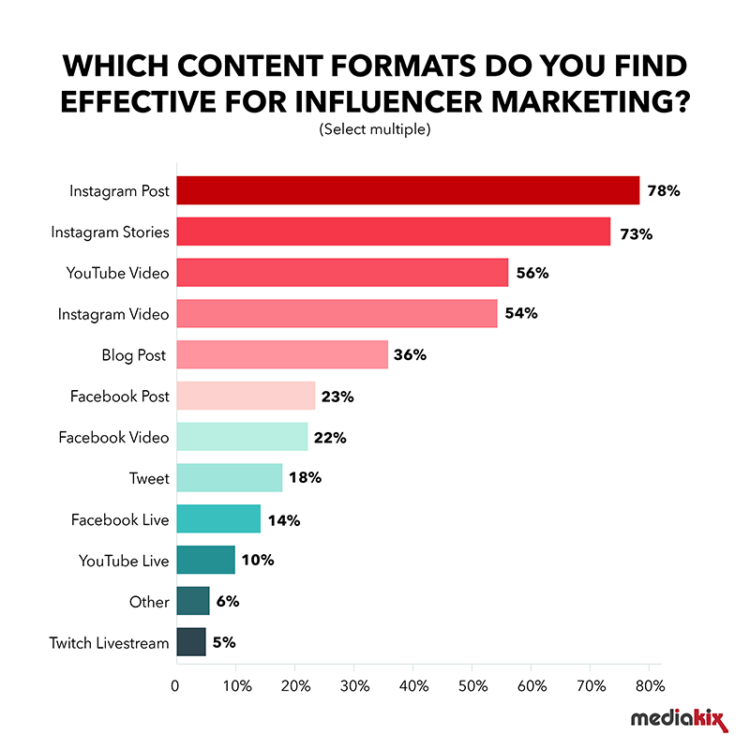chart - which content formats work best in influencer marketing (according to marketers)