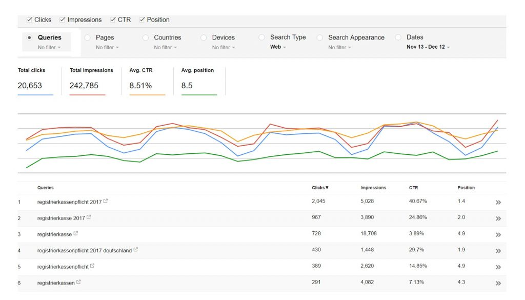 Example of what you see when you analyze your site traffic.