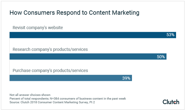 how consumers respond to content marketing - clutch study 2018